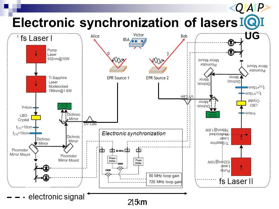Electronic synchronization of lasers