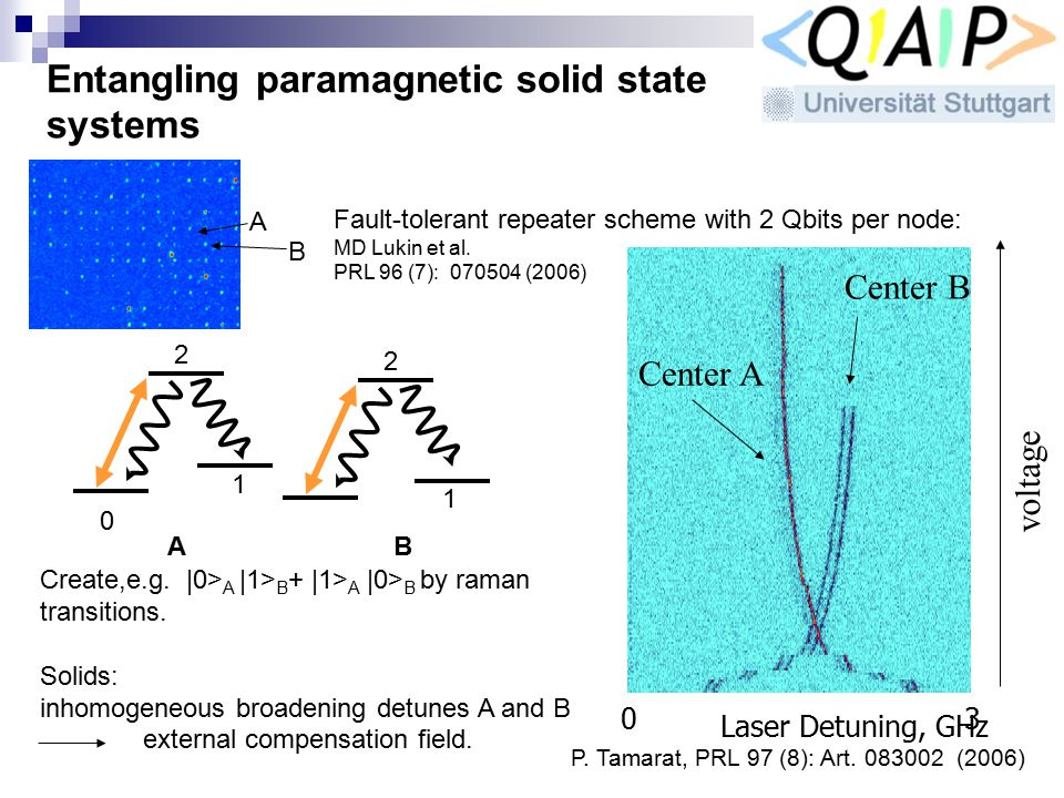 Entangling paramagnetic solid state systems