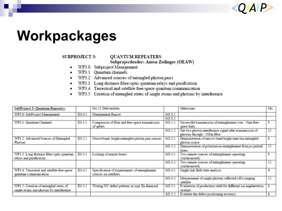 Workpackages