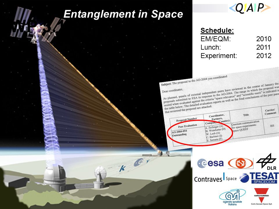 WP 3.1 Space-QUEST Entanglement in Space Schedule: EM/EQM: 2010