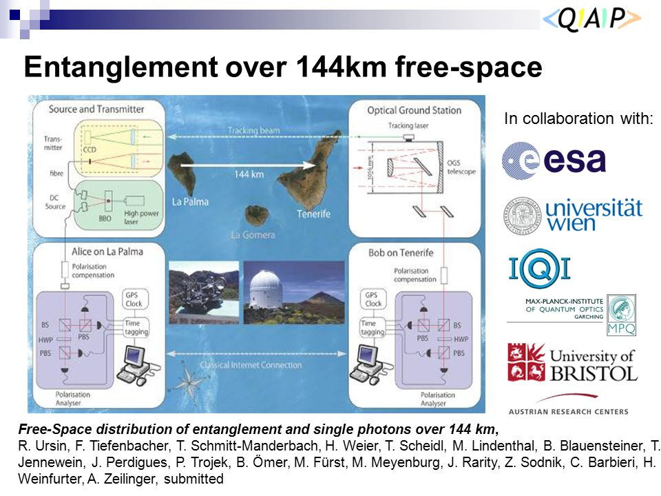 Entanglement over 144km free-space