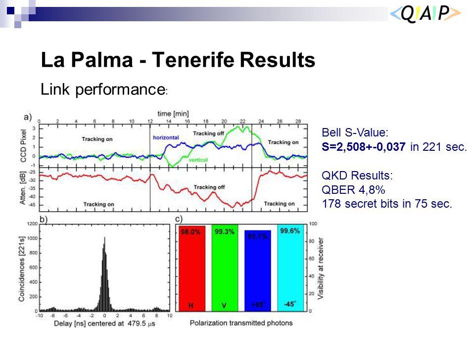 La Palma - Tenerife Results