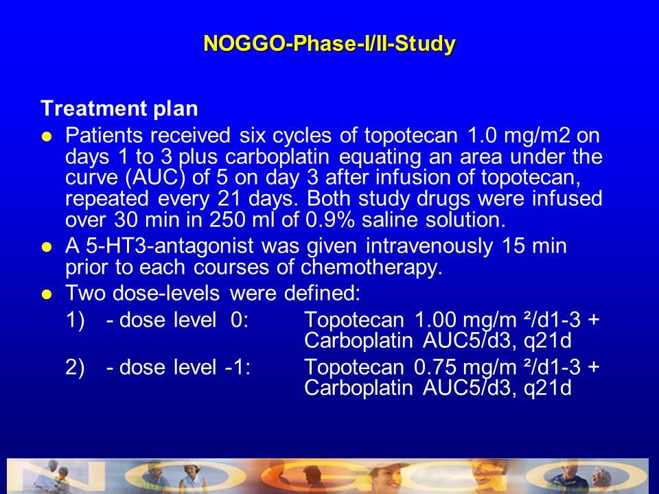 NOGGO-Phase-I/II-Study