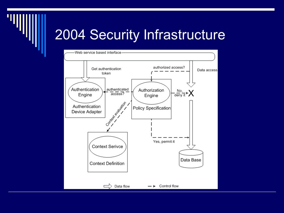 2004 Security Infrastructure