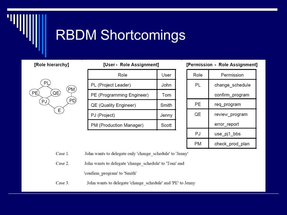 RBDM Shortcomings