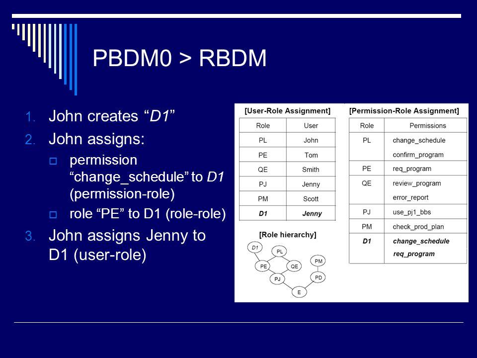 PBDM0 > RBDM John creates D1 John assigns: