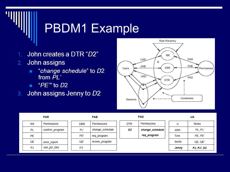 PBDM1 Example John creates a DTR D2 John assigns