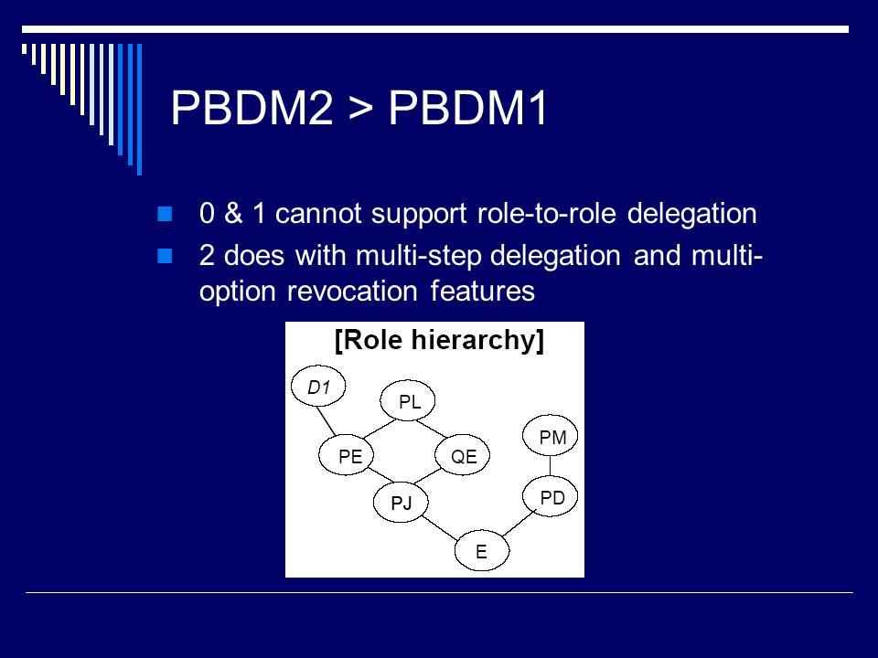 PBDM2 > PBDM1 0 & 1 cannot support role-to-role delegation