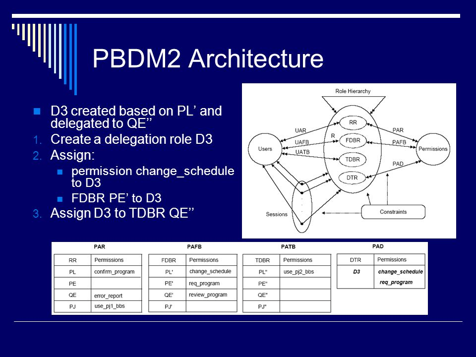 PBDM2 Architecture D3 created based on PL' and delegated to QE''