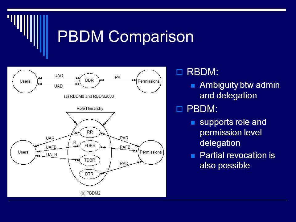 PBDM Comparison RBDM: PBDM: Ambiguity btw admin and delegation