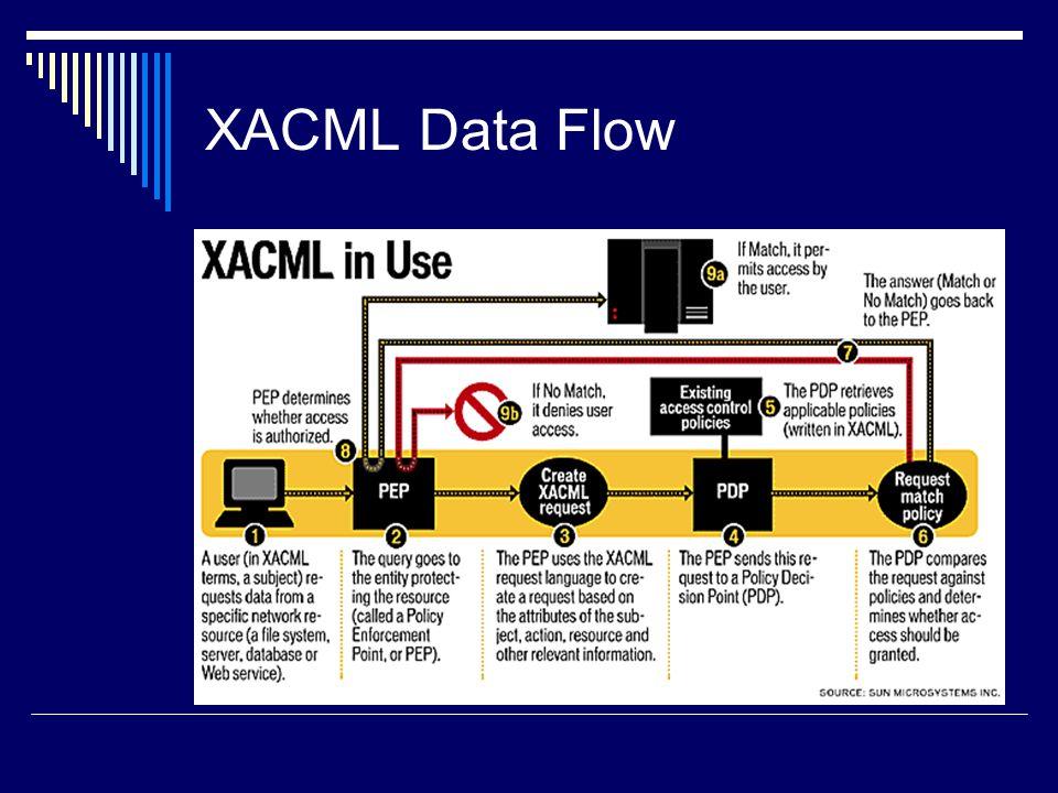 XACML Data Flow