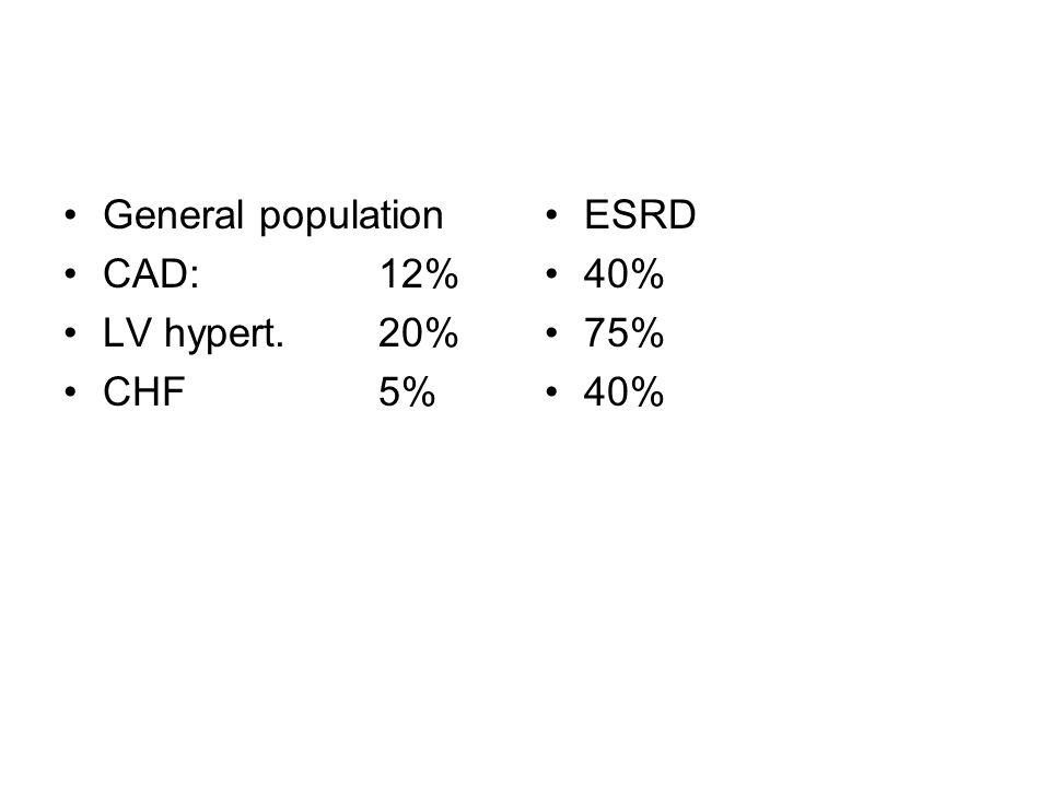 General population CAD: 12% LV hypert. 20% CHF 5% ESRD 40% 75%