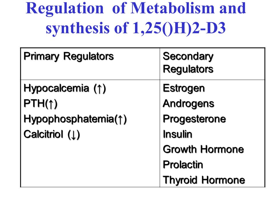 Regulation of Metabolism and synthesis of 1,25()H)2-D3