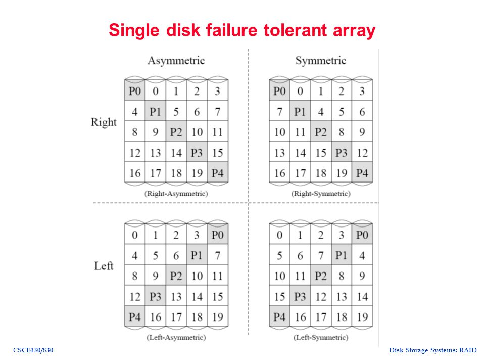 Single disk failure tolerant array