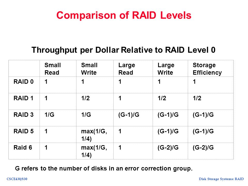 Comparison of RAID Levels