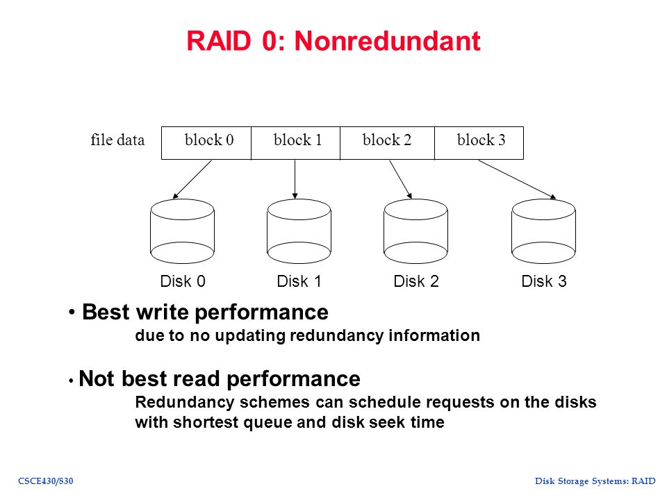 RAID 0: Nonredundant Best write performance file data block 1 block 0