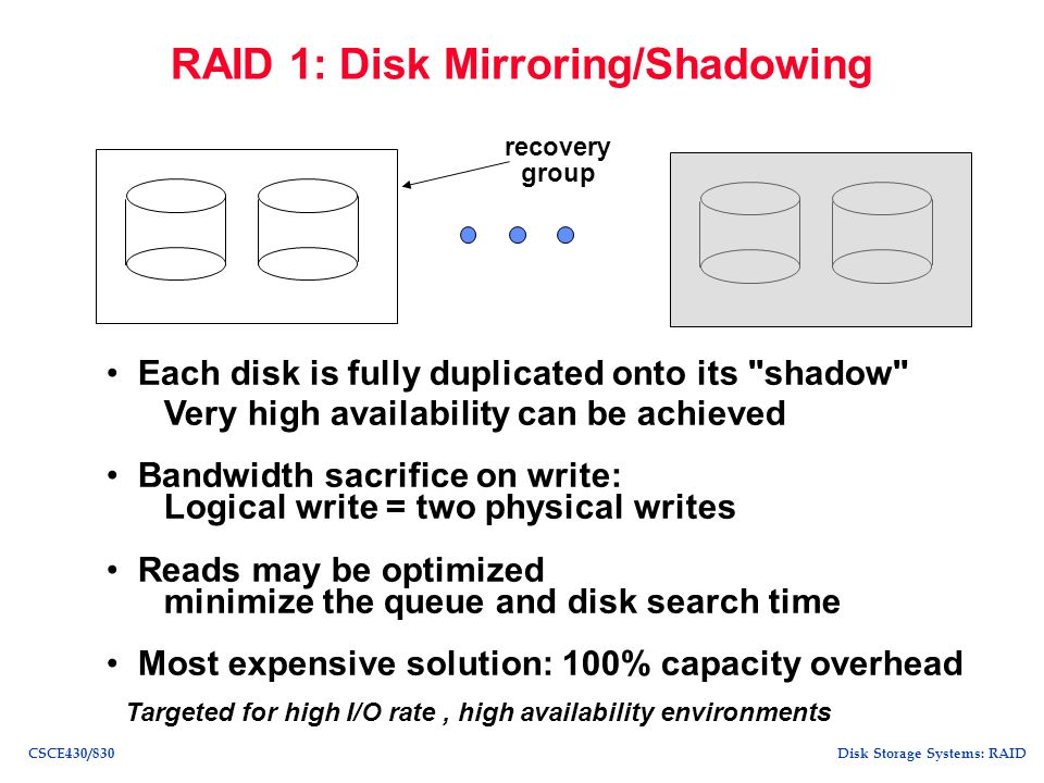 RAID 1: Disk Mirroring/Shadowing