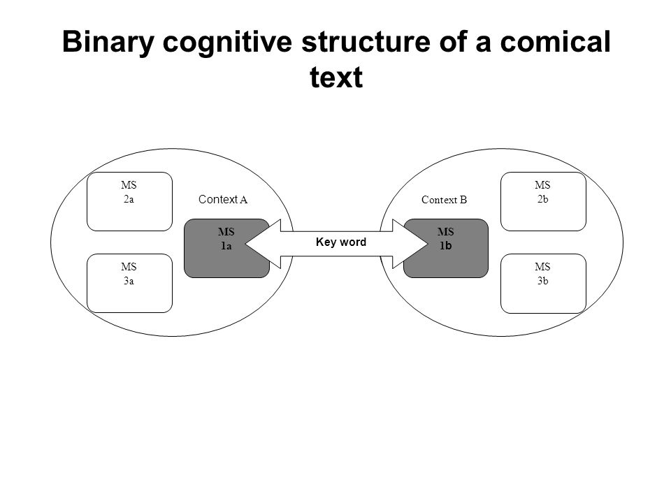 Binary cognitive structure of a comical text