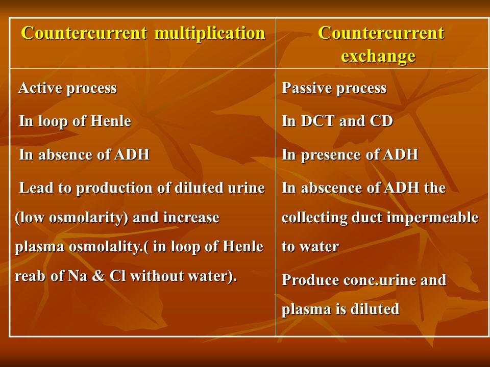 Countercurrent exchange Countercurrent multiplication