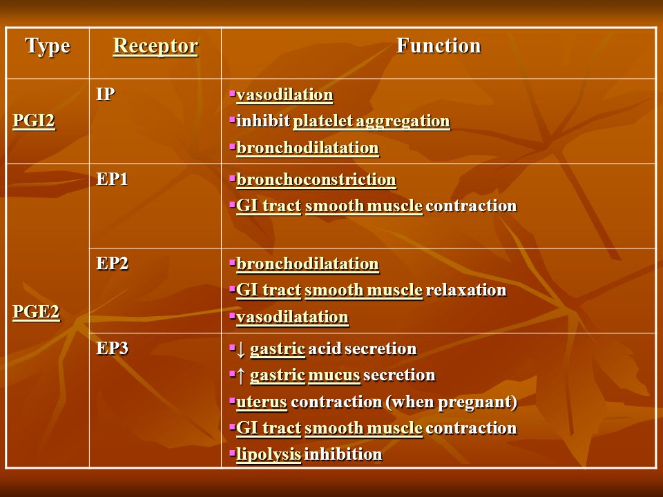 Function Receptor Type