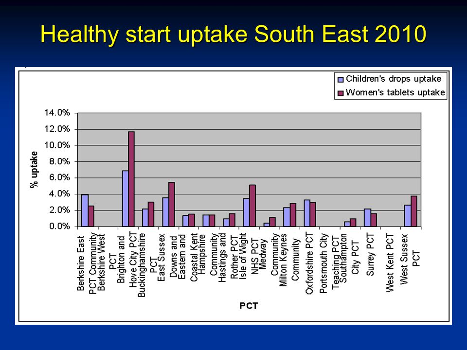 Healthy start uptake South East 2010