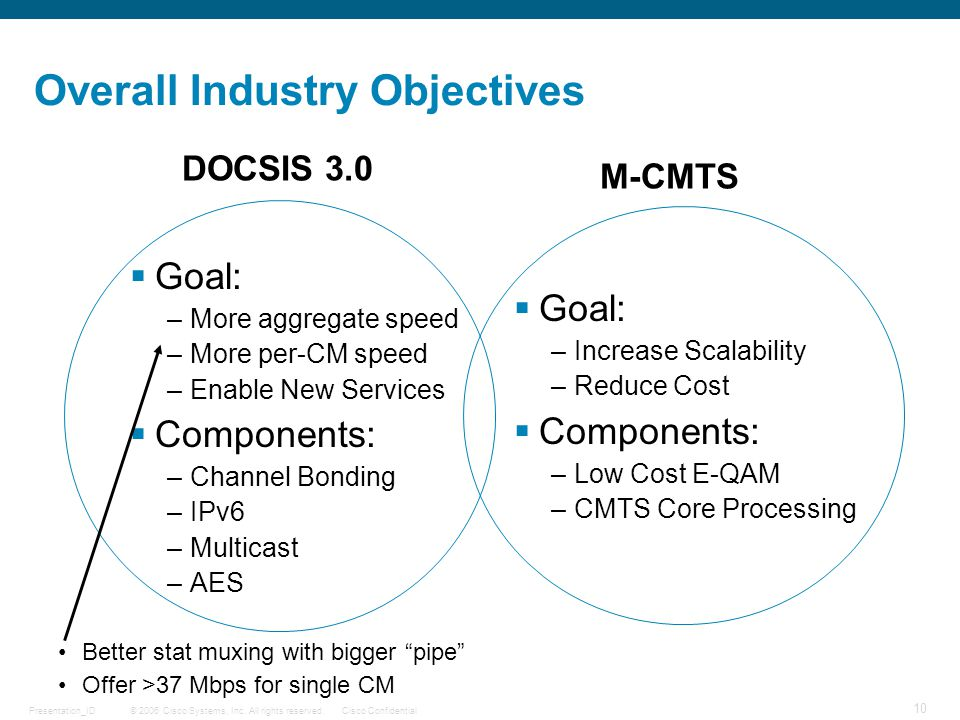 Overall Industry Objectives