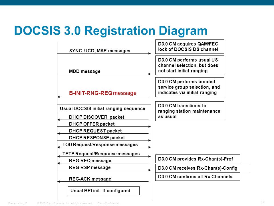 DOCSIS 3.0 Registration Diagram