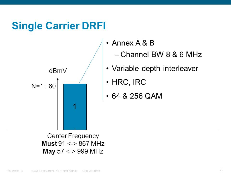 Single Carrier DRFI Annex A & B Channel BW 8 & 6 MHz