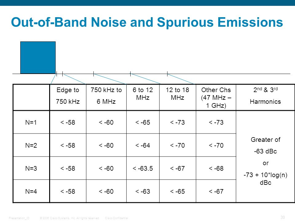 Out-of-Band Noise and Spurious Emissions