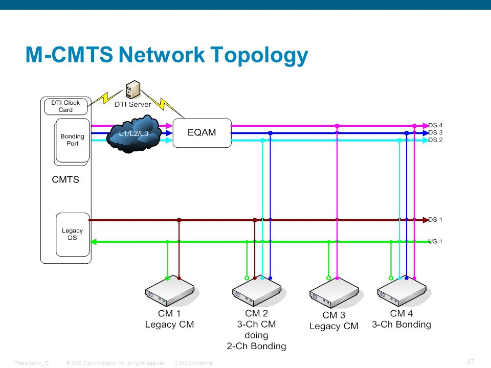 M-CMTS Network Topology