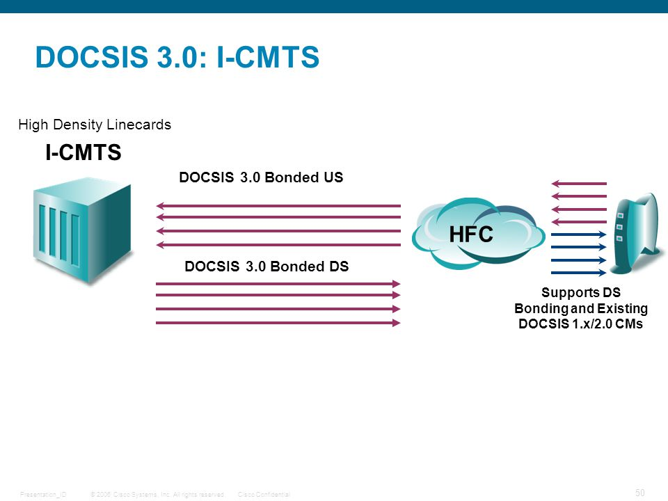 Supports DS Bonding and Existing DOCSIS 1.x/2.0 CMs