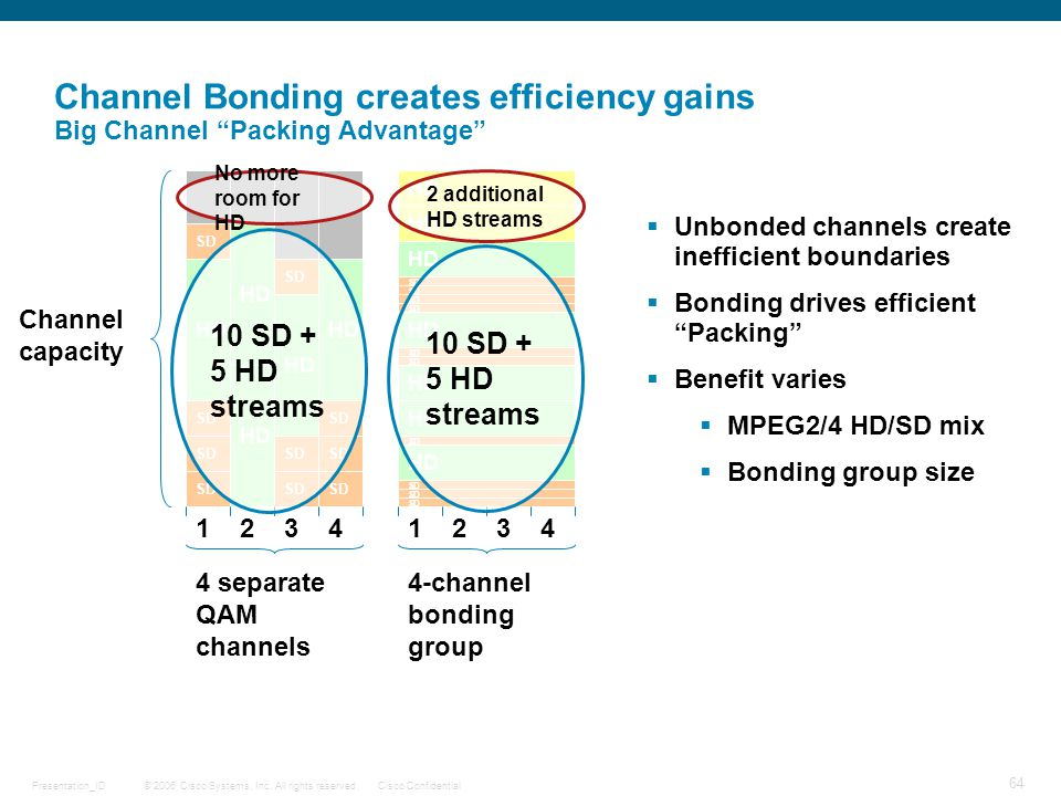 Channel Bonding creates efficiency gains Big Channel Packing Advantage
