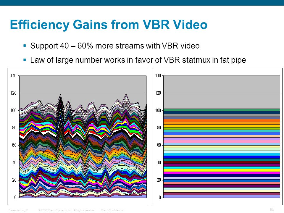 Efficiency Gains from VBR Video