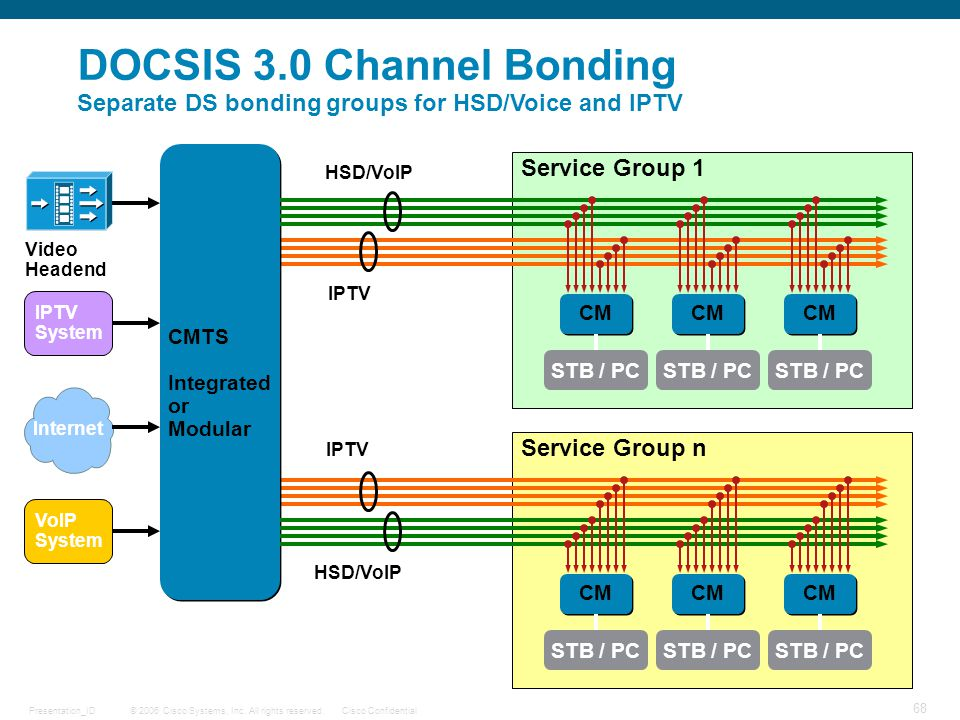 DOCSIS 3.0 Channel Bonding Separate DS bonding groups for HSD/Voice and IPTV
