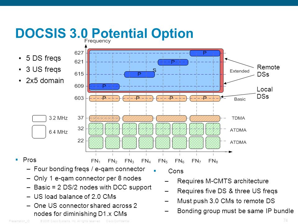 DOCSIS 3.0 Potential Option