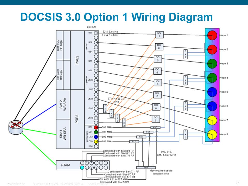 DOCSIS 3.0 Option 1 Wiring Diagram
