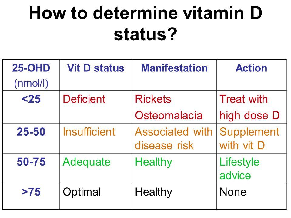 How to determine vitamin D status