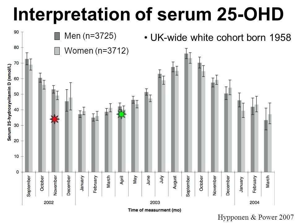 Interpretation of serum 25-OHD