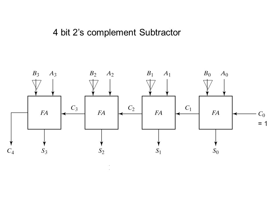 4 bit 2's complement Subtractor