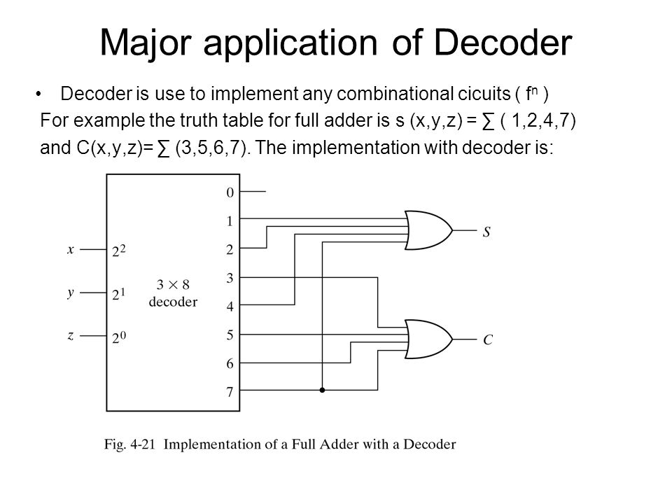 Major application of Decoder