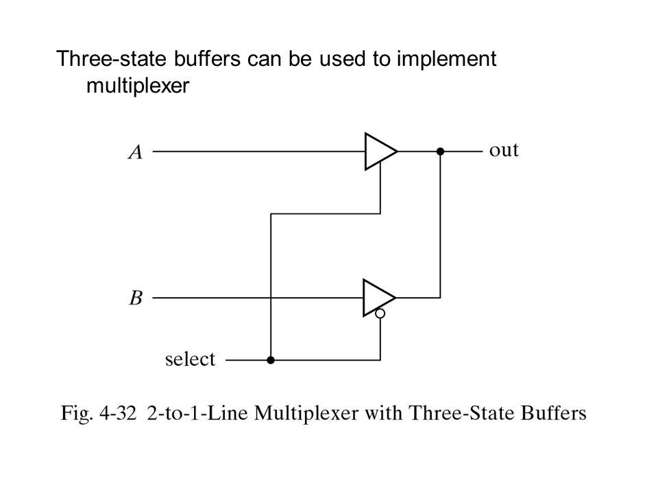 Three-state buffers can be used to implement