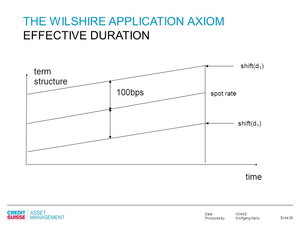 THE WILSHIRE APPLICATION AXIOM EFFECTIVE DURATION