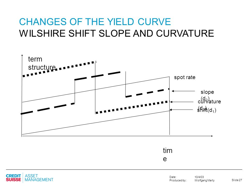 CHANGES OF THE YIELD CURVE WILSHIRE SHIFT SLOPE AND CURVATURE