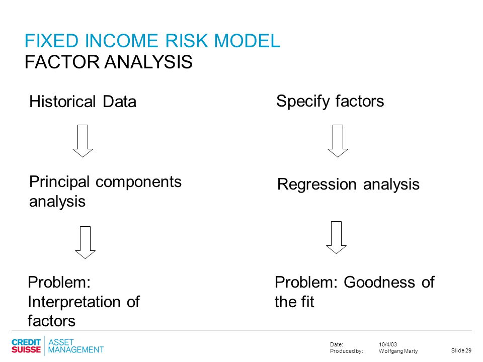 FIXED INCOME RISK MODEL FACTOR ANALYSIS