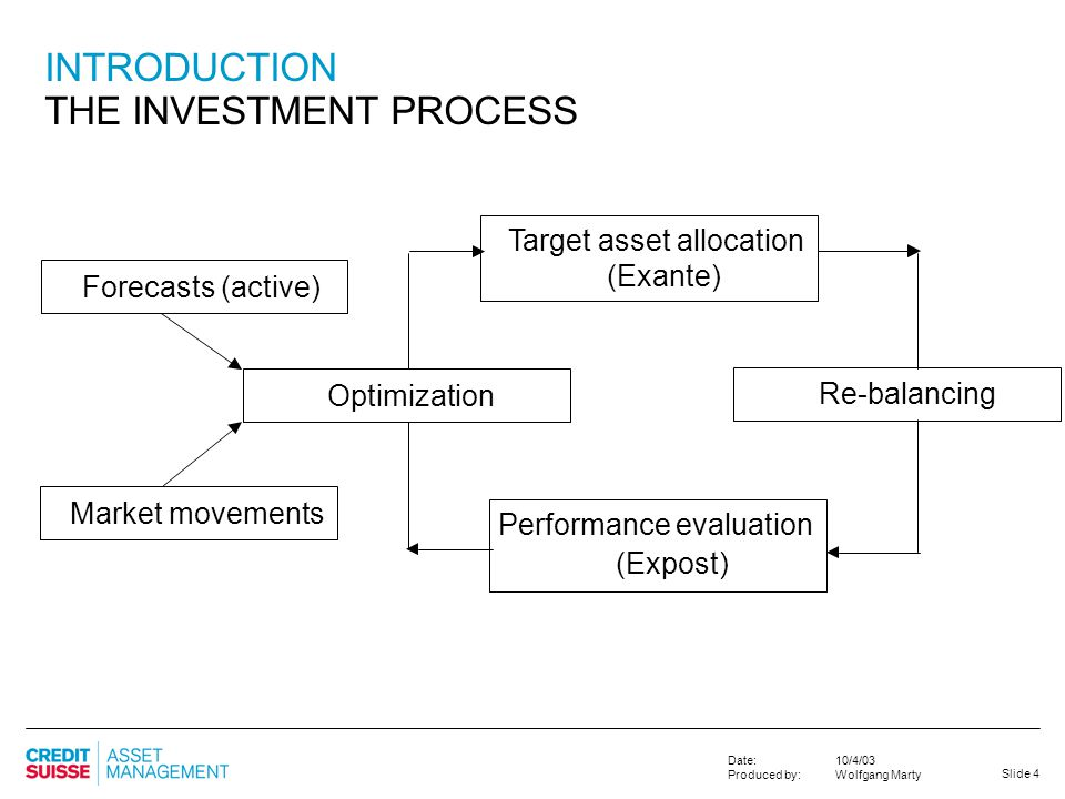INTRODUCTION THE INVESTMENT PROCESS