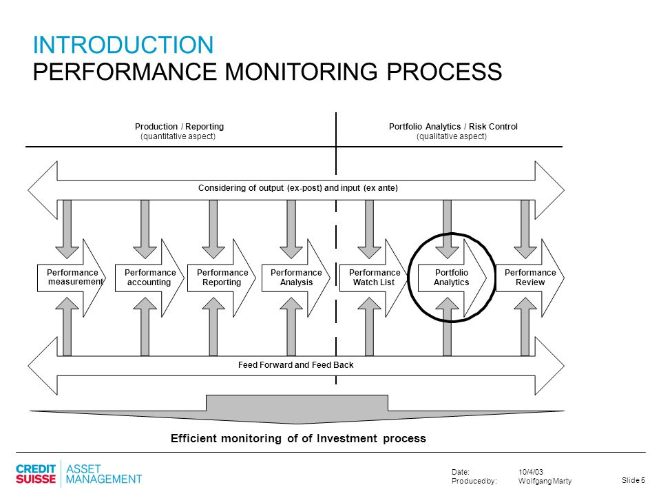 INTRODUCTION PERFORMANCE MONITORING PROCESS