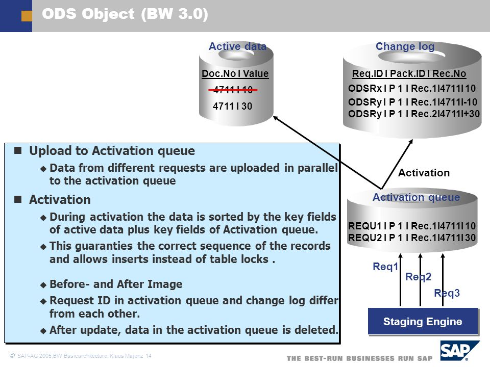 ODS Object (BW 3.0) Upload to Activation queue Activation Active data