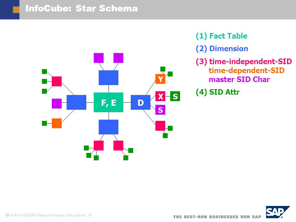 InfoCube: Star Schema F, E D (1) Fact Table (2) Dimension