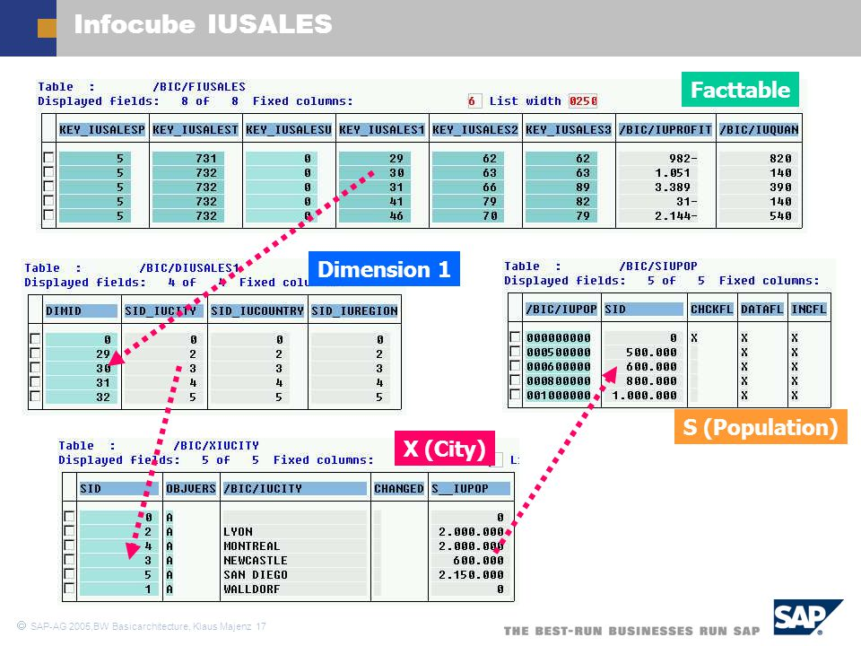 Infocube IUSALES Facttable Dimension 1 S (Population) X (City)