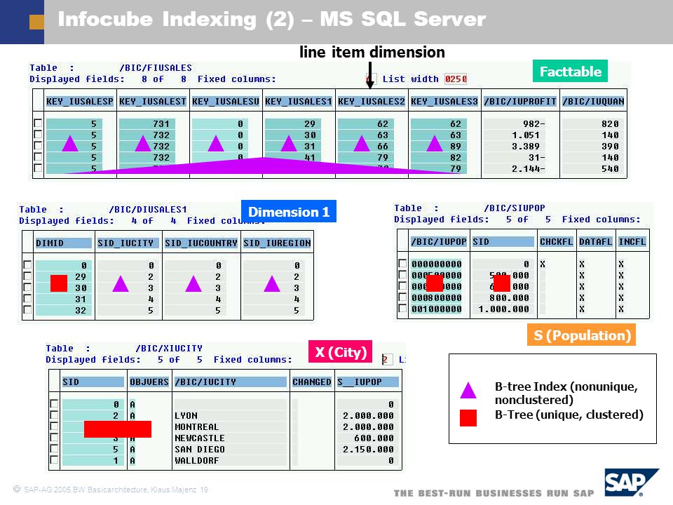 Infocube Indexing (2) – MS SQL Server